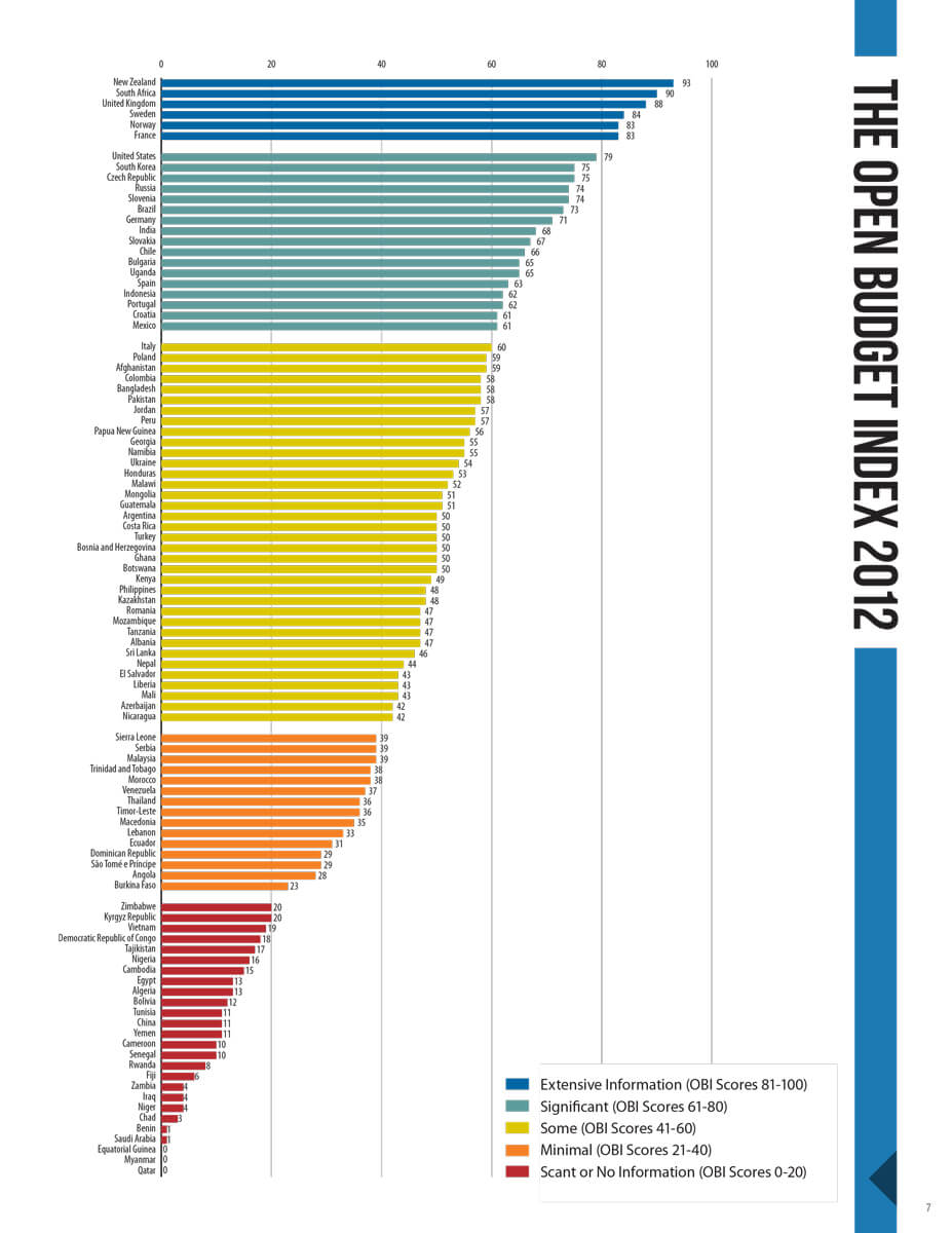 International Budget Partnership Open Budget Survey 2012 Global Index